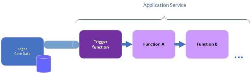docs/application/TriggersFunctions.png