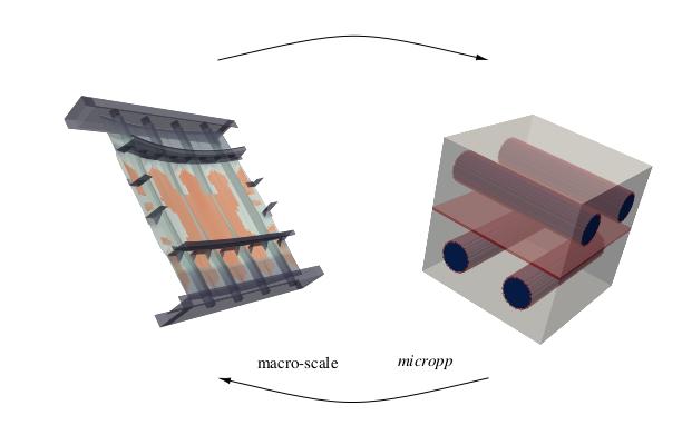 doc/figures/coupling-micropp-macro.png